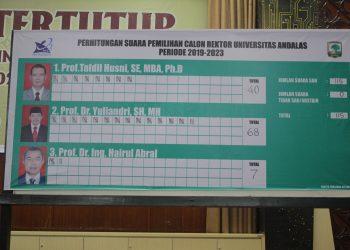 Hasil penghitungan suara pemilihan calon rektor Unand periode 2019-2023, Rabu (26/06/2019) (Foto: Nurul Pratiwi)